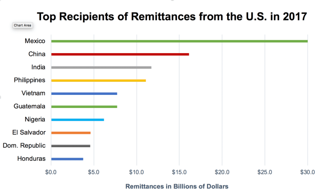 Top recipients of remittances from the U.S. in 2017