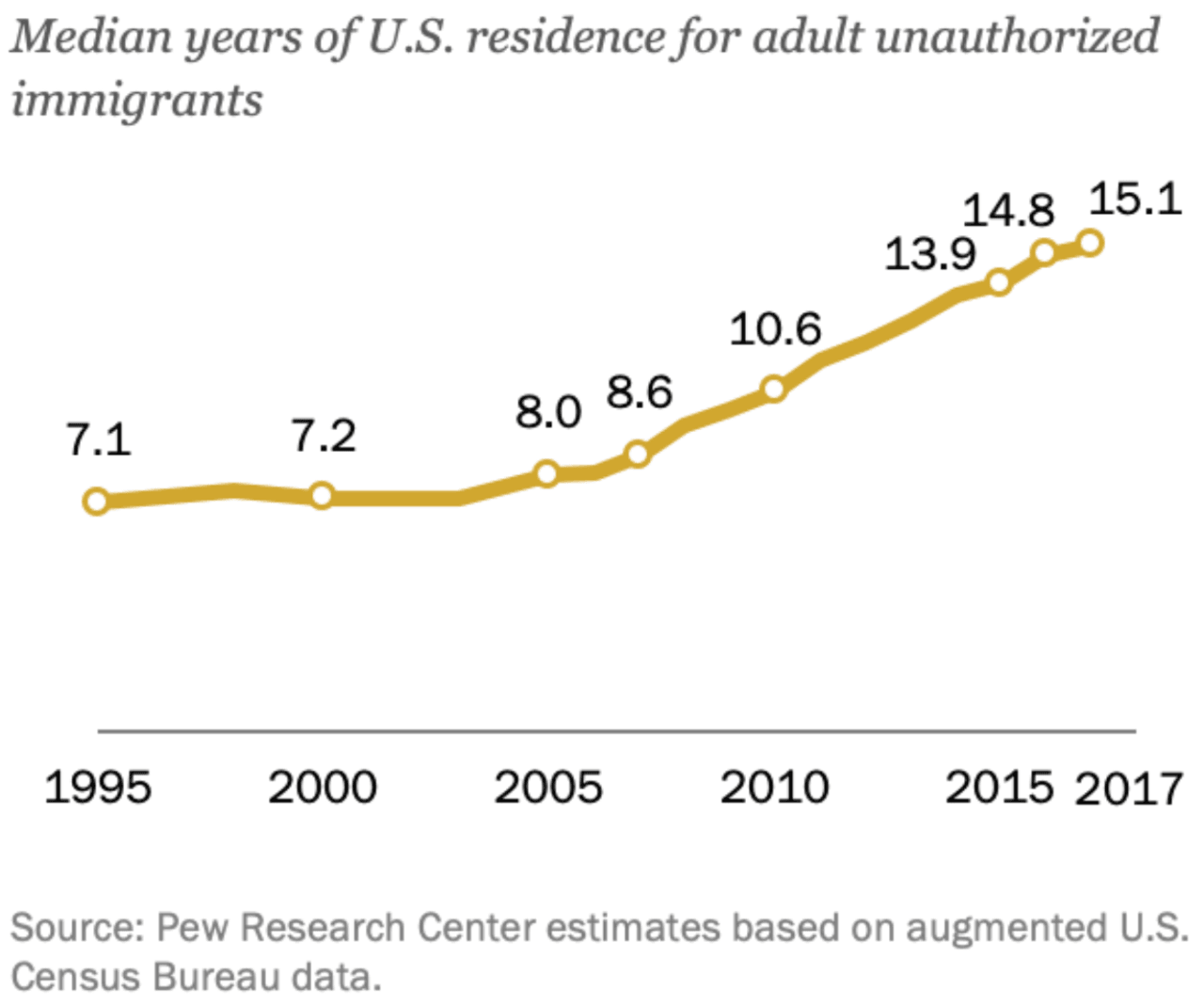 Screen-Shot-2019-07-14-at-7.23.14-PM Pew Research: Average Illegal Alien Lived in America for 15 Years [your]NEWS