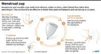 Menstrual cups safe, practical and cheap: study