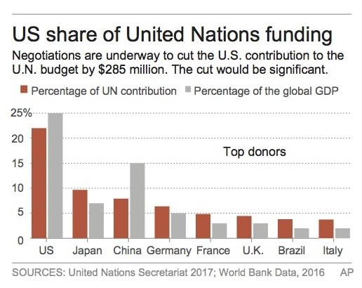 U.N. Cries Poor: Cash Crisis Sees Water Coolers Empty, Meetings and Foreign Travel Slashed