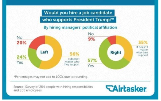 Airtasker Survey asks employers if they would hire job candidates who support President Trump.