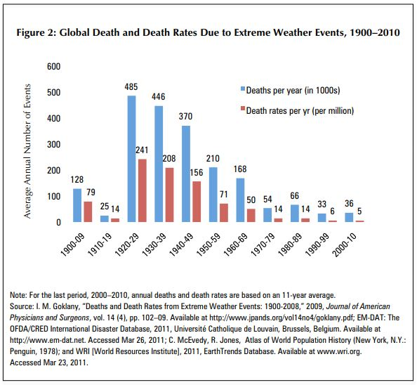 Annual deaths from extreme weather