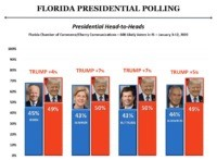 Florida Poll: President Trump Leads Top Democrats in Head to Head Matchups