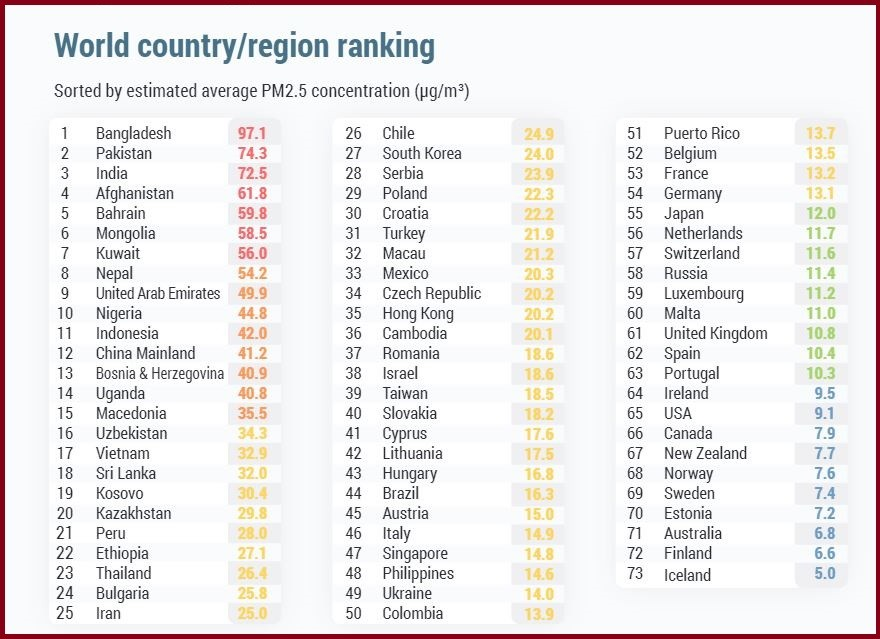 countries ranked by air quality