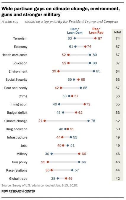 Pew Study on U.S. policy priorities
