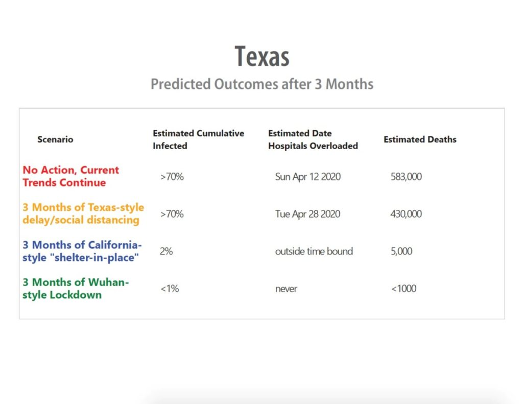 Texas 3-Month Projection (Chart: Dallas County, Texas)