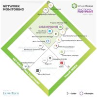 SoftwareReviews Emotional Footprint Diamond for the Network Monitoring software category shows champion vendors according to their users. (Photo: Business Wire)
