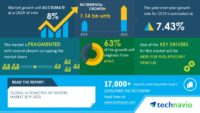 Technavio has announced its latest market research report titled Global Automotive Actuators Market 2019-2023 (Graphic: Business Wire)