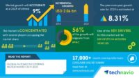 Technavio has announced its latest market research report titled Global Automotive Steering Motor Market 2019-2023 (Graphic: Business Wire)