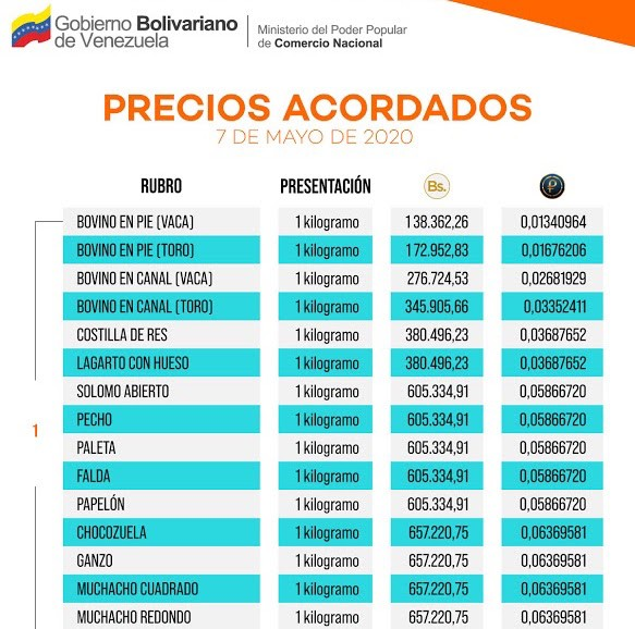 List of socialist price controls in Venezuela for May 2020