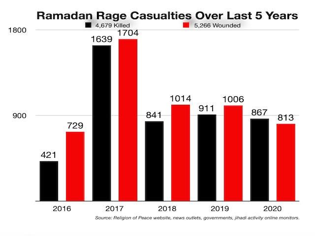 Ramadan casualties between 2016 and 2020 (including 2016).