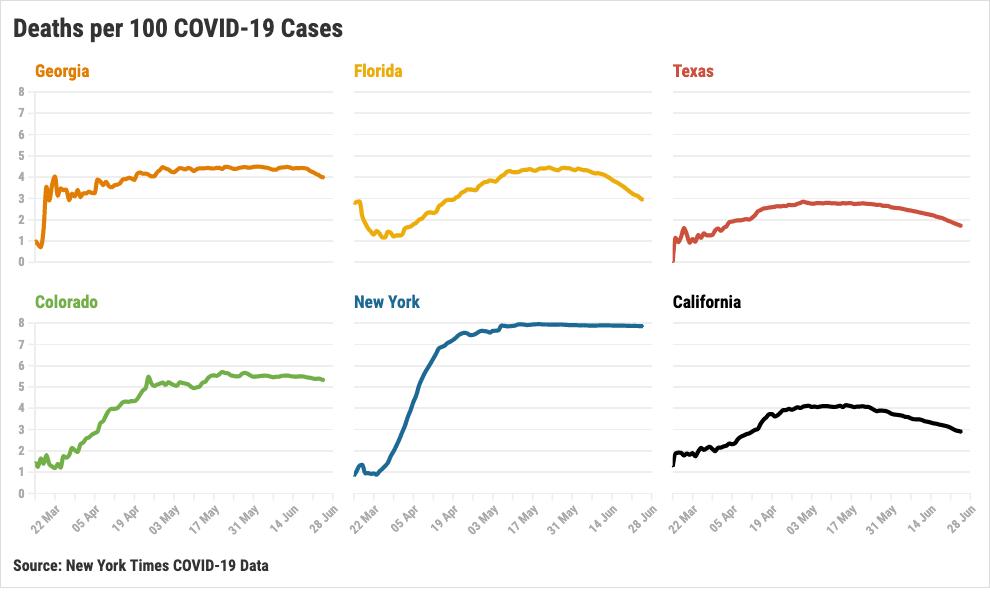 Coronavirus COVID death rates June 26 (Breitbart News)