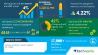 Technavio has announced its latest market research report titled Global Aerosol Valves Market 2019-2023 (Graphic: Business Wire)