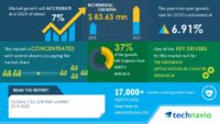 Technavio has announced its latest market research report titled Global Cell Sorting Market 2019-2023 (Graphic: Business Wire)