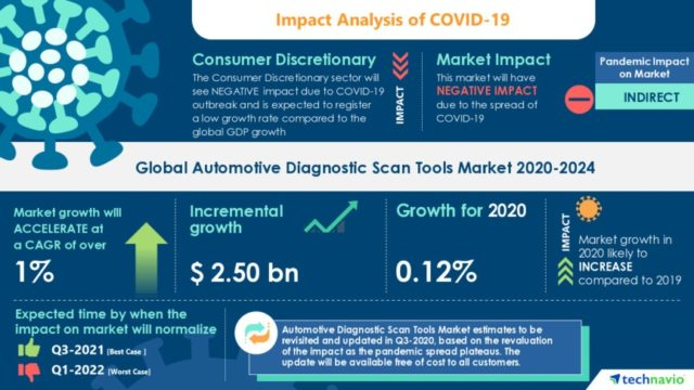 Technavio has announced its latest market research report titled Global Automotive Diagnostic Scan Tools Market 2020-2024 (Graphic: Business Wire)
