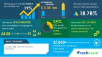 Technavio has announced its latest market research report titled Global Web Analytics Market 2020-2024 (Graphic: Business Wire)