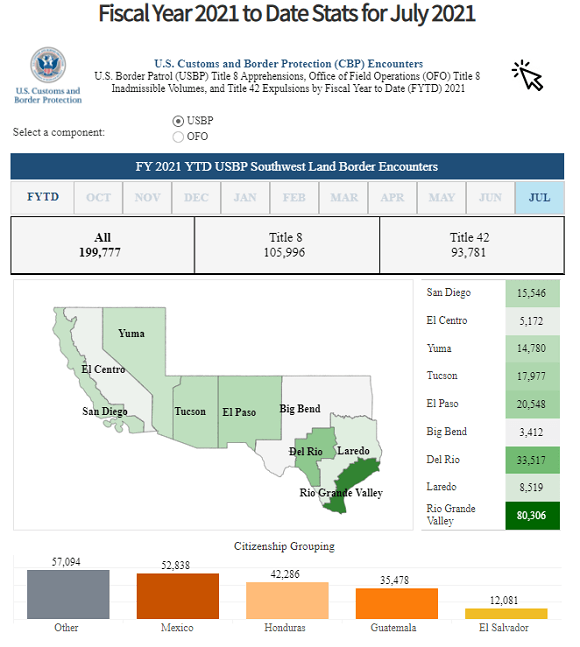 [Image: July-Southwest-Border-Land-Encounters-by-Sector.png]