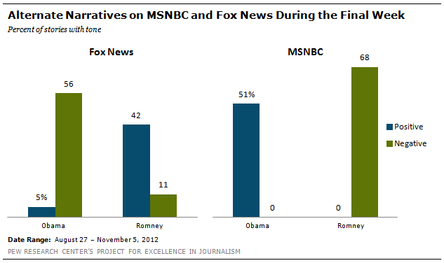 television has had a positive effect on presidential elections