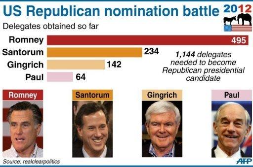 Delegate Count: GOP Presidential Nomination Battle