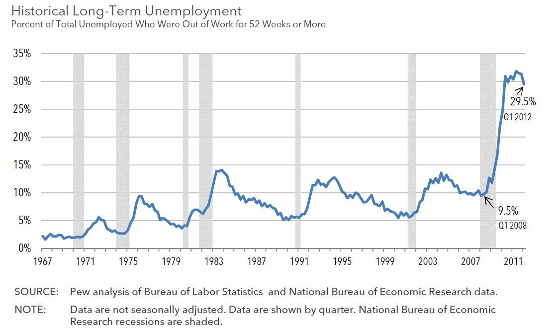 Devastating Graph Reveals Obama's Unemployment Economy