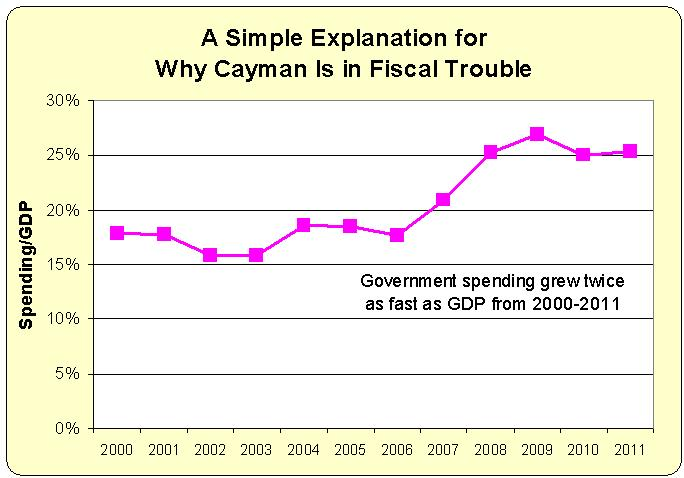 Cayman Islands' Proposed Tax Signals Fiscal Suicide