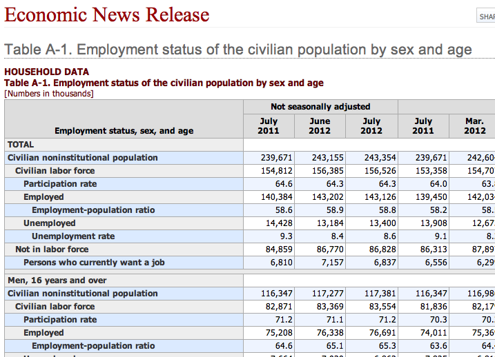 The Number the Media is Ignoring: 200,000 Fewer People Employed in Household Survey