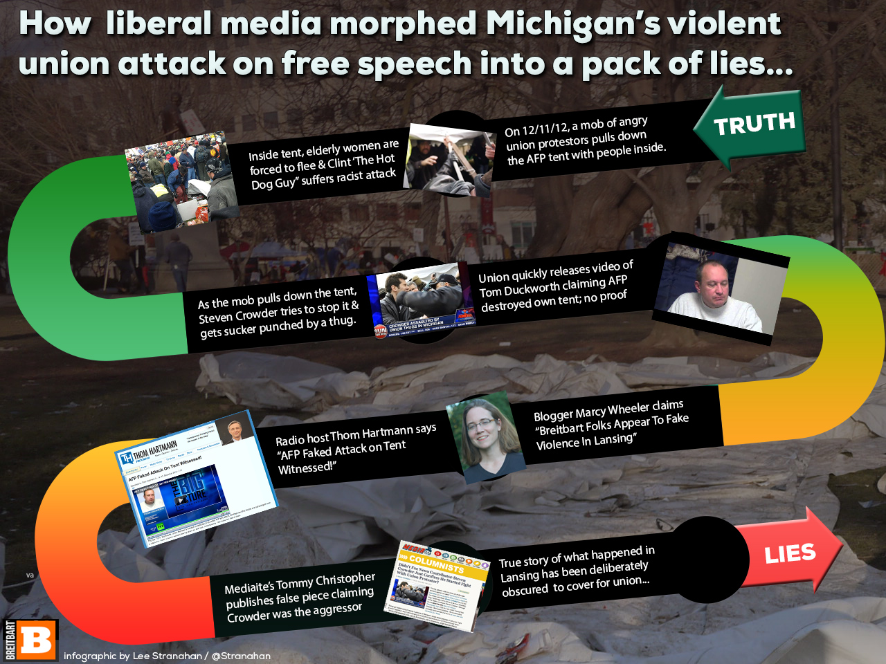Infographic: Media Morphing Union Mob Violence Into Pack of Lies