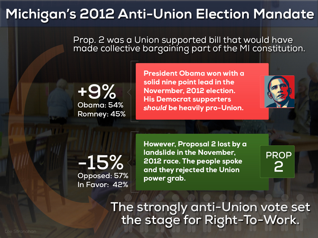 Infographic: Michigan Election '12 – Win for Obama but Landslide Against Unions