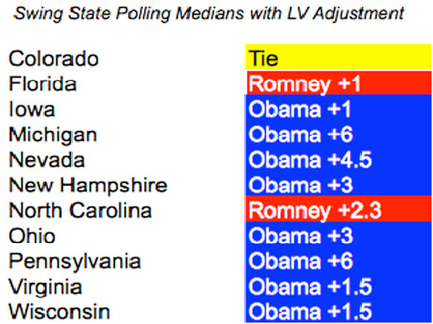 Poll: Obama, Romney Tied in CO; Obama Underperforming