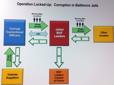 Baltimore Corrections Officers Charged in Gang-Led Smuggling Ring