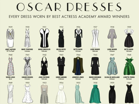 Best Actress Winners' Oscar Dresses – From 1929 to 2013