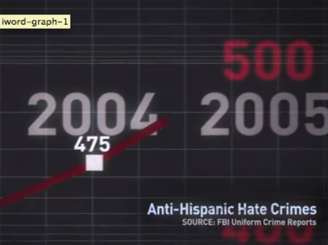Pro-Illegal Immigrant Group Uses Video Tricks to Lie About Hate Crimes