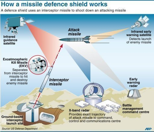 Russia warns it may take out US missile shield