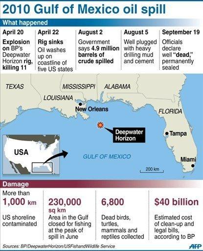 Judge clears BP's $7.8 bn settlement in US oil spill