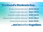 Scottish University Mock Referendum Backs United Kingdom