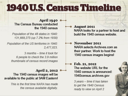 1940 Census Data Now Available On Internet