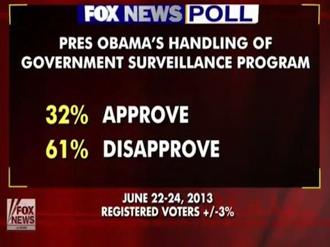61% of Americans Disapprove Obama's Handling Of NSA Scandal