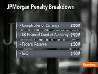 JPMorgan Agrees To $920 Mil Fine