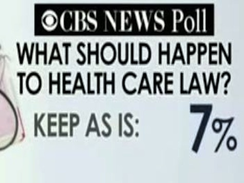 CBS Poll: 7% Percent Want To Keep ObamaCare As Is