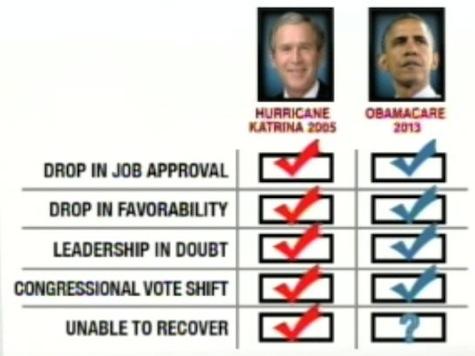 Chuck Todd's Brutal Bush Obama Comparison Chart