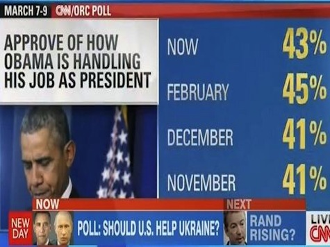 CNN's King: Obama's Poll Numbers Have Flat-Lined, Now Threaten Both House And Senate Democrats