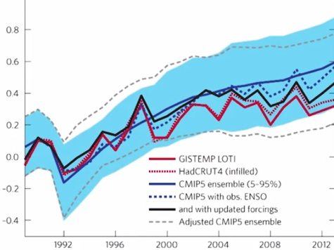 Warming Interrruptus: What Caused the Pause?