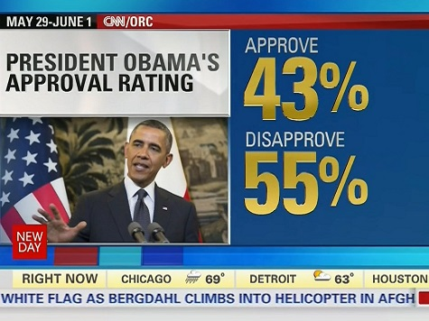 CNN Poll: Obama Can't Get Above 50 Percent Approval