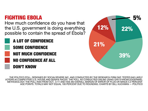 Poll: Ebola Poses Risks for Democrats' Political Ambitions