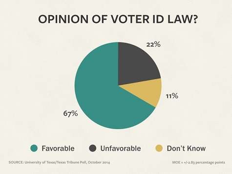 Poll: 67 Percent of Texans Support Voter ID
