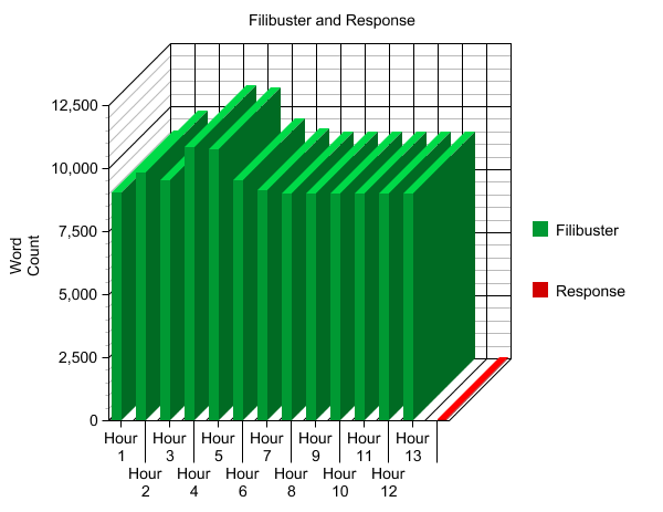 The Filibuster in a Chart