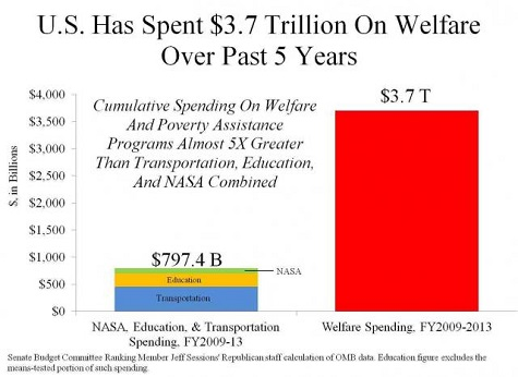 $3.7 Trillion On Welfare Since 2009 Is A Culture Problem