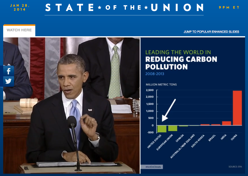 Obama Wins State of the Union With Technology
