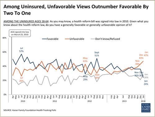 Poll: Uninsured Turn Against Obamacare