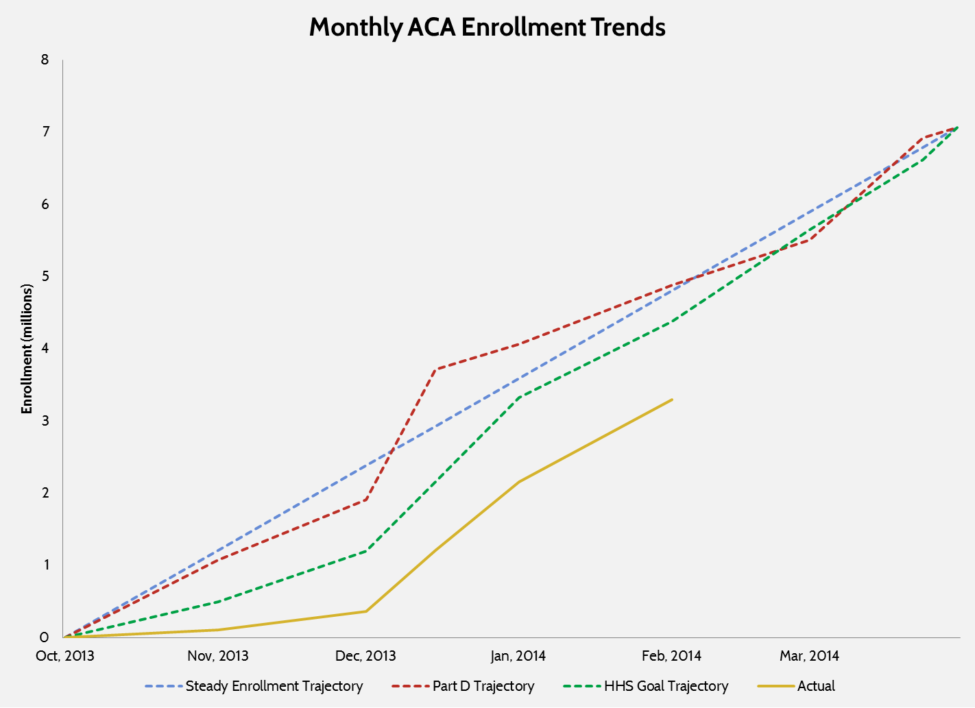 Obamacare Enrollment Hits 3.3 Million (but not really)